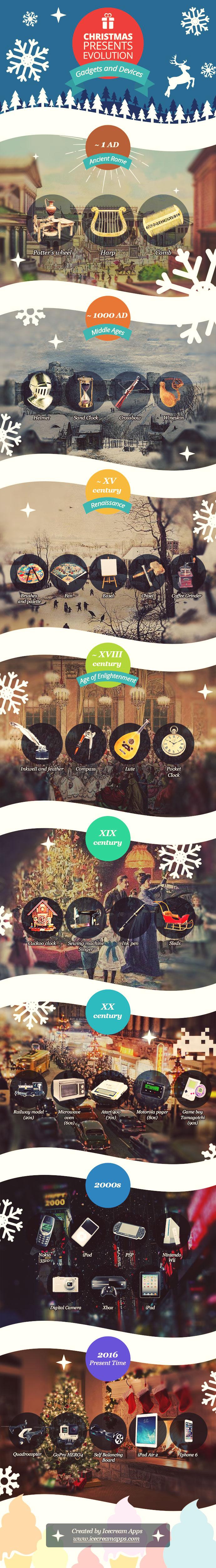 Christmas Gifts Evolution